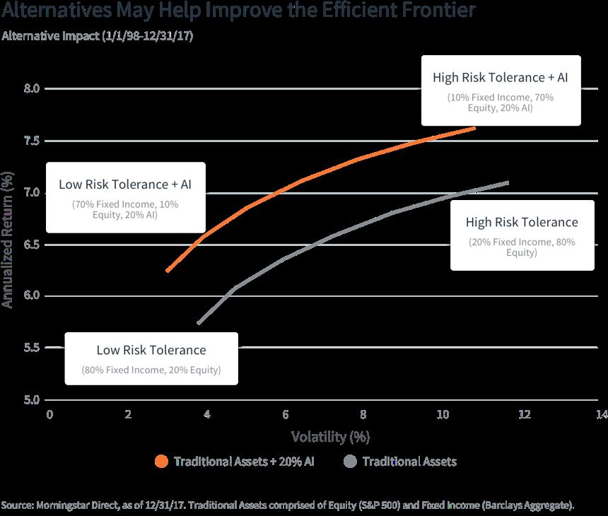 Figure 1: Alternative may improve the efficient frontier